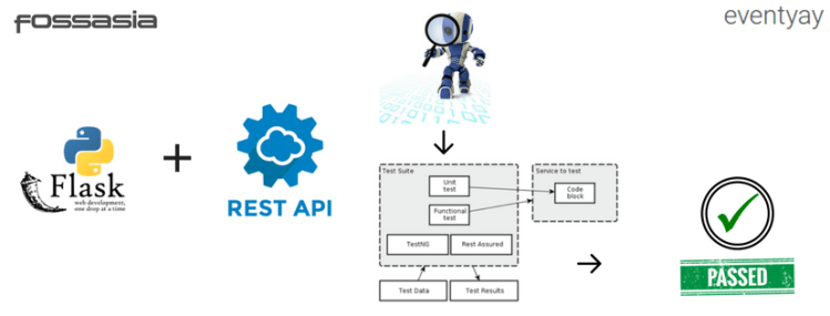 Unit Tests for REST-API in Python Web Application | blog