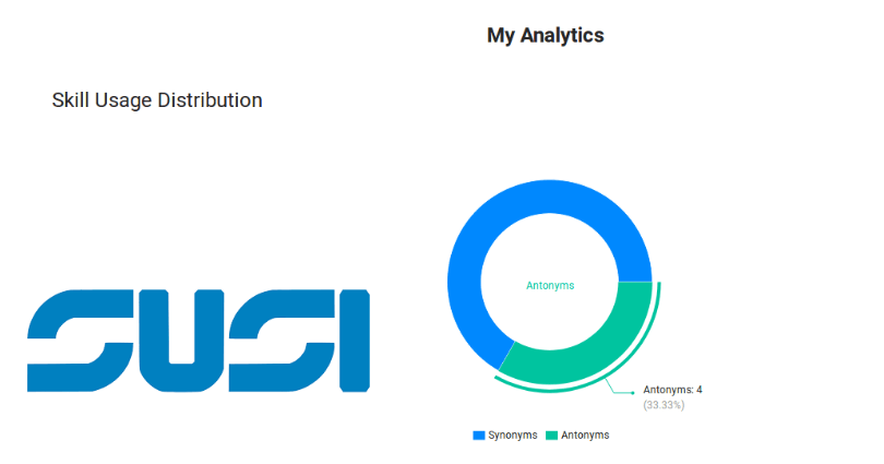 Add Info on Skill Usage Distribution for all Skills by an Author in SUSI.AI