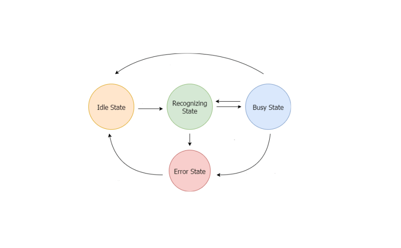 Modifying Finite State Architecture On SUSI Linux to Process Multiple Queries