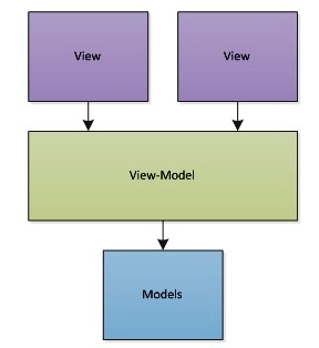 Using SharedViewModel for data persistence in multiple Fragments in Open Event Organizer Android App