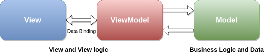 Migration to Model-View-ViewModel Architecture and LiveData in Open Event Organizer App