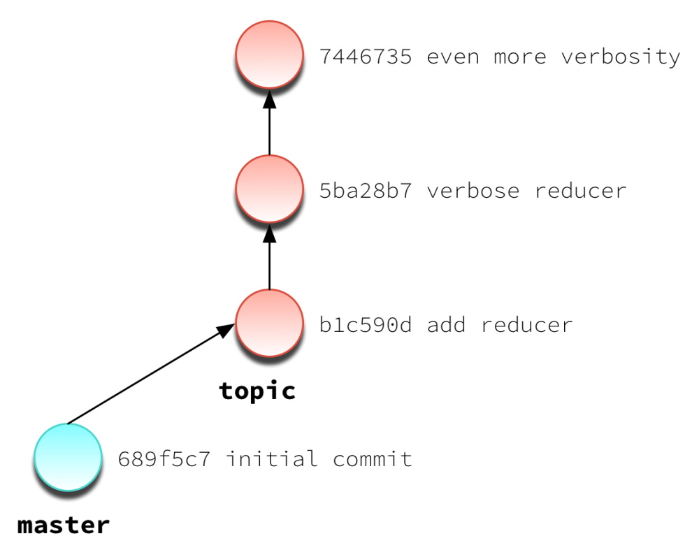 medium resolution of cherry pick illustrated topic branch with 3 commits