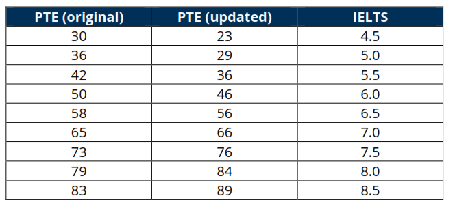 New PTE IELTS Table mapping