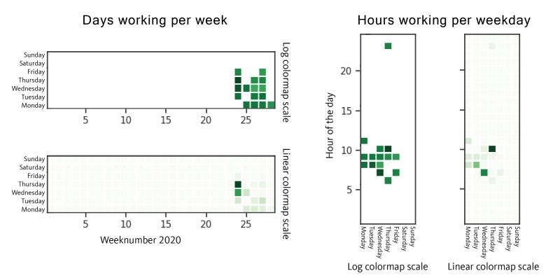 Figure 8. Dataset 2, GetandGo Compilation Timestamps UTC