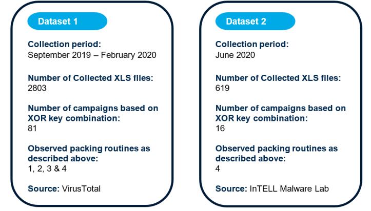 Figure 4. Datasets Statistics
