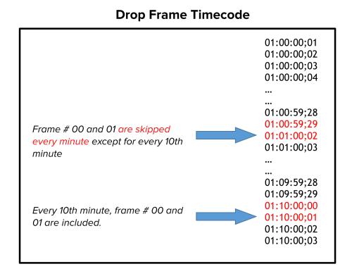 timecode to frames | lajulak.org