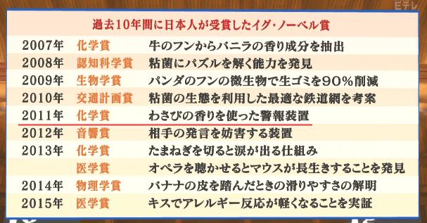 日本人のイグノーベル