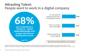 People want to work in a digital company