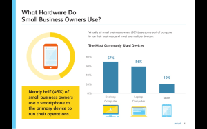 Mobile enabled SMBs
