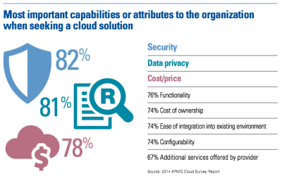 Important factors in deploying cloud