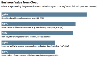 Business Value from Cloud