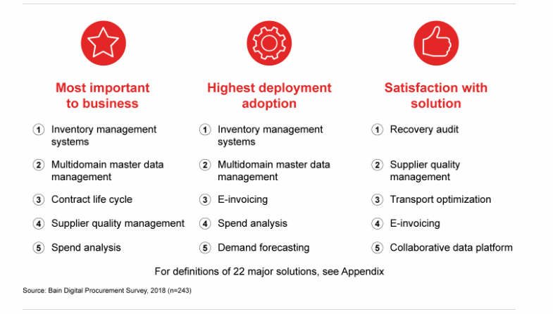 Top 5 digital solutions by category (Bain)