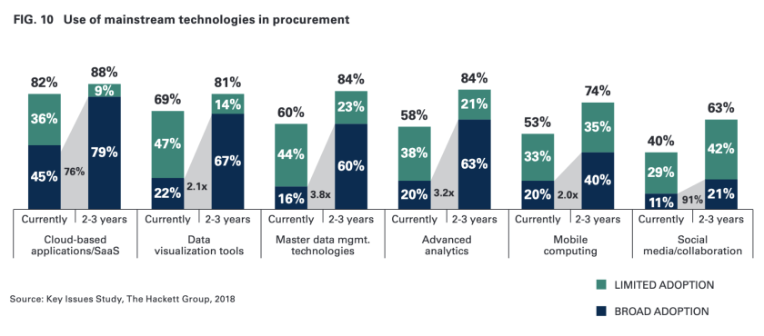 Mainstream technologies in procurement