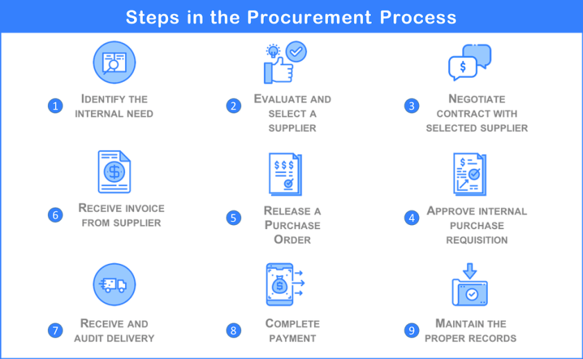 Steps in the Procurement Process