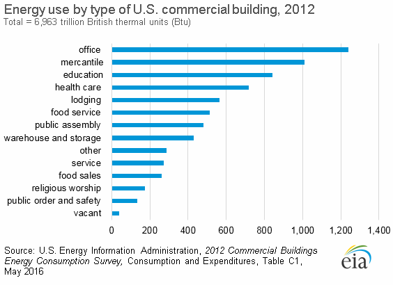 office buildings use the most energy out of all commercial buildings.
