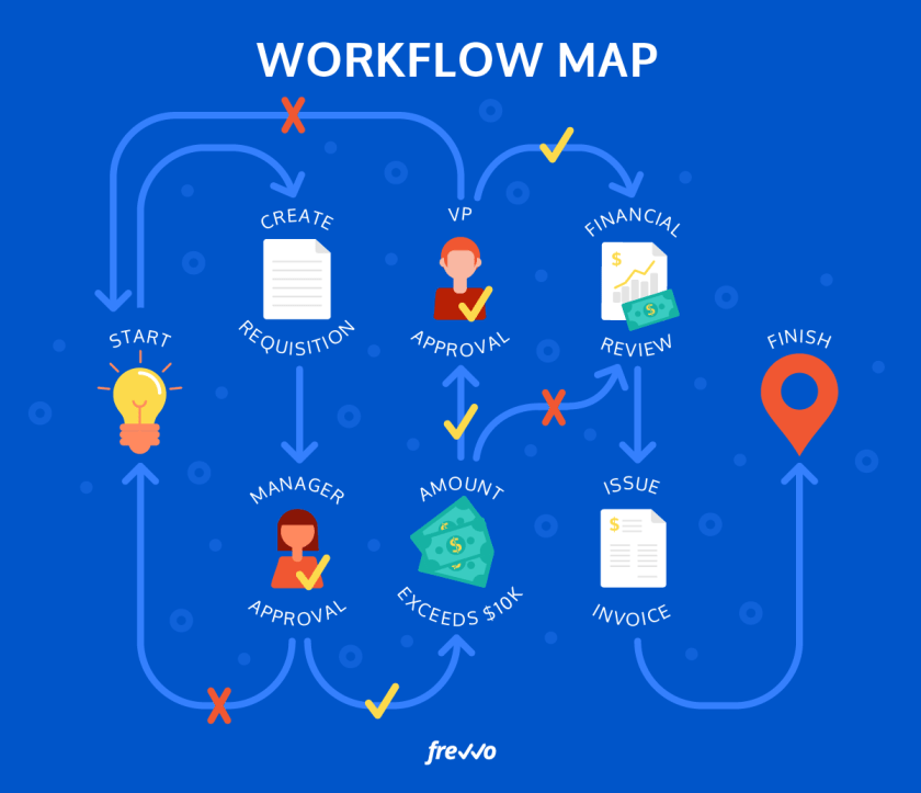 Use a workflow map.