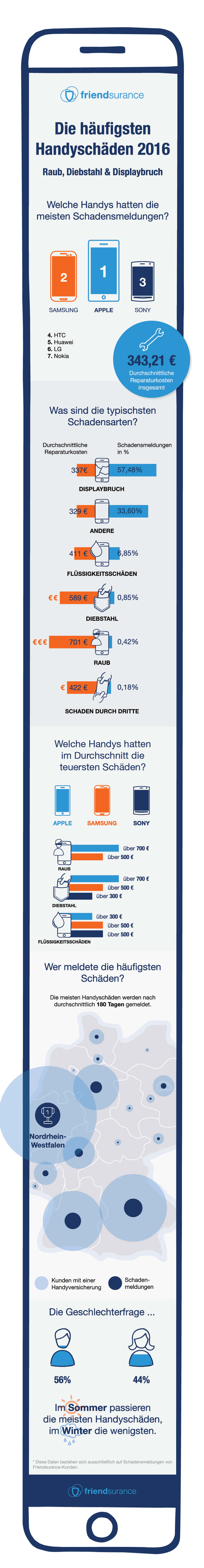 Handyschäden: Am Häufigsten Geht Das Display Kaputt | Friendsurance