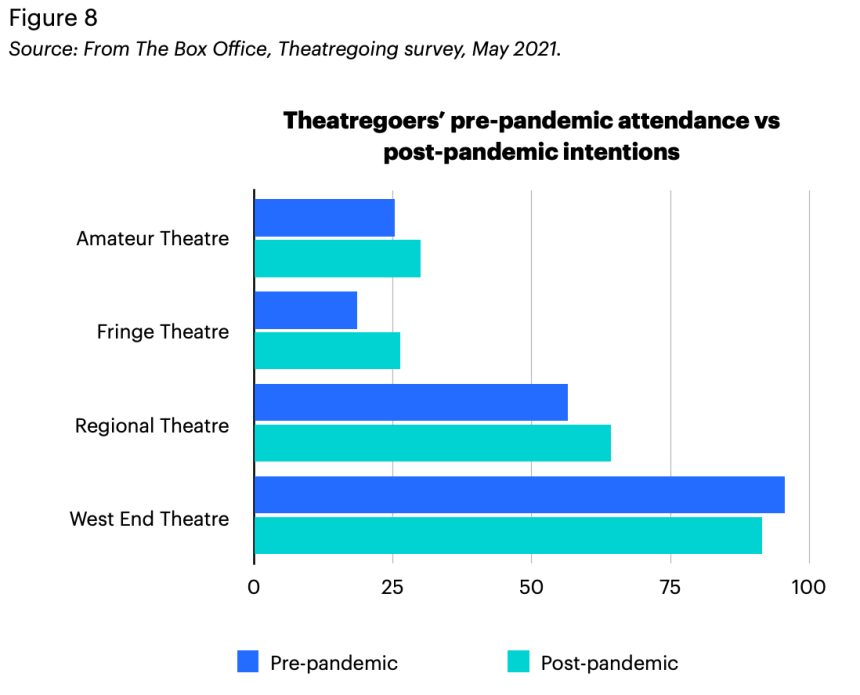 A bar chart detailing theatregoers' changing attendance pre and post pandemic