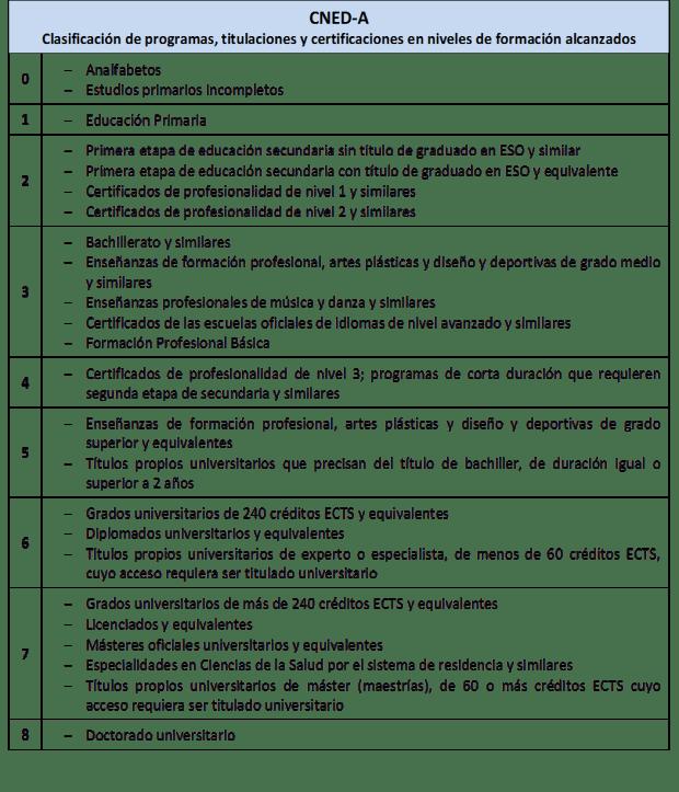CNED-A. Clasificación de programas, titulaciones y certificaciones en niveles de formación alcanzados