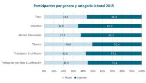 Gráfico de participantes por género y categoría laboral