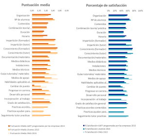 Puntuación media y porcentaje de satisfacción con la calidad de la formación