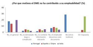 Motivos por los que el documento de movilidad no ha contribuido a su empleabilidad