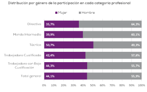 Distribución por género de participación por categoría profesional