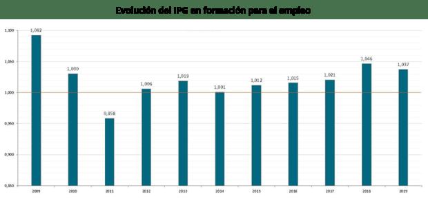Evolución del IPG en formación para el empleo