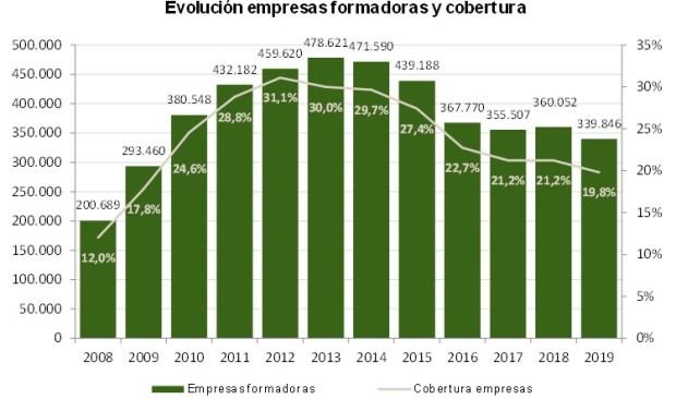 Evolución de empresas formaduras y cobertura