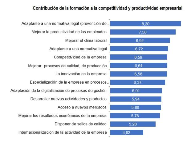 Contribución de la formación a la competitividad y productividad empresarial