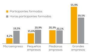 Distribución de la participación anual