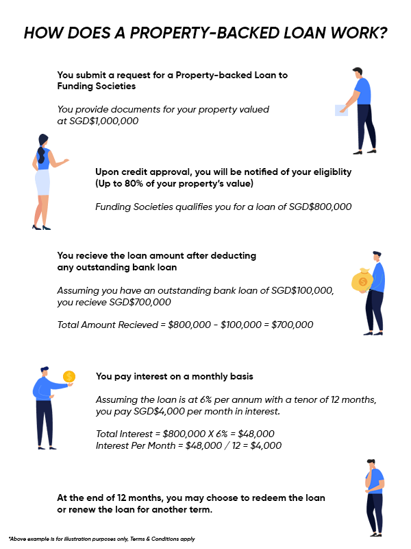 Property backed How to Infographic