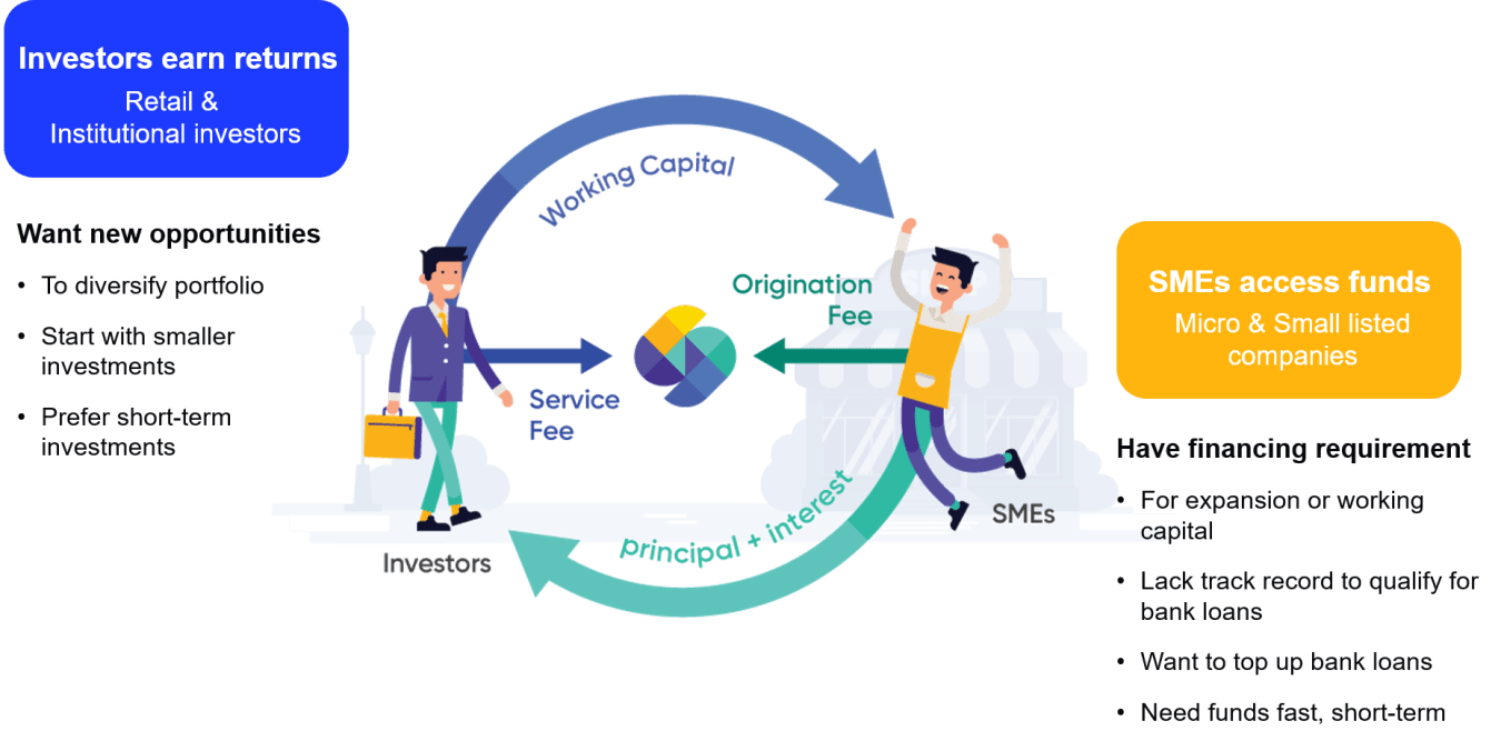 What is P2P investment?
