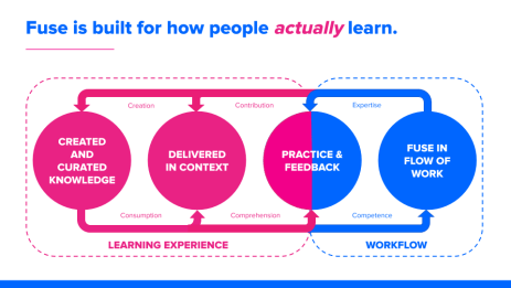 How Learning Actually Works In The Real World