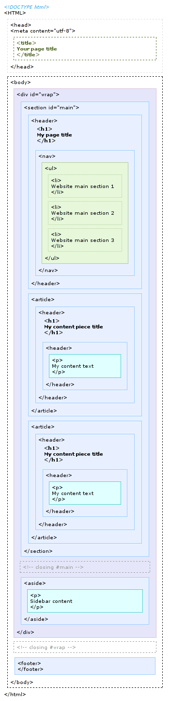 HTML5 basic sectioning structure