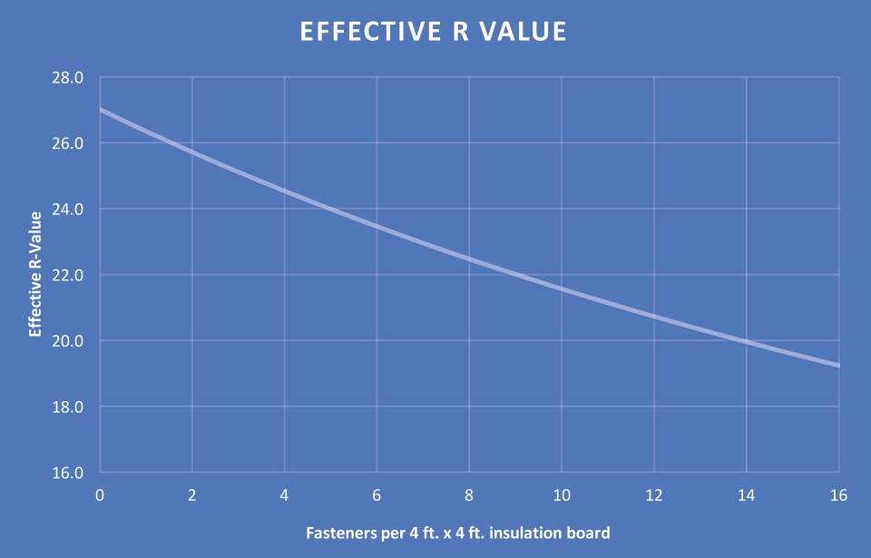 Effective R Value