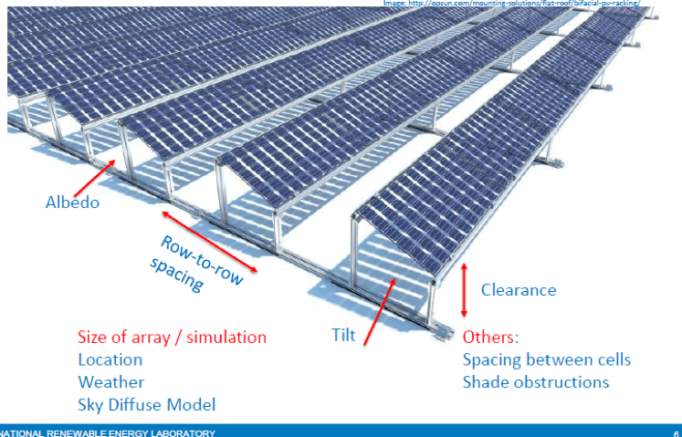 Advantages Of Long Life Roofing For Bifacial Solar Panels