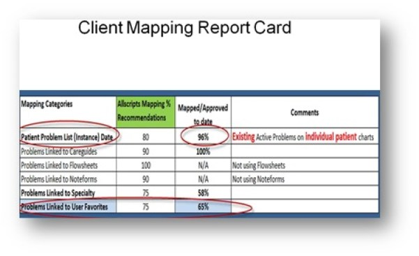 Mapping Report Card