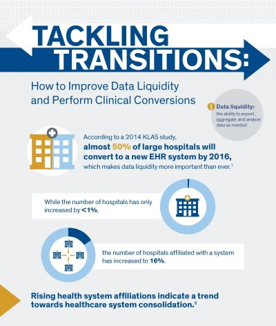 INFOGRAPHIC – Tackling Transitions: How to Improve Data Liquidity and Perform Clinical Conversions