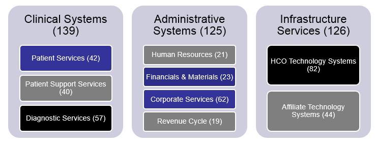 Healthcare Portfolio Complexity