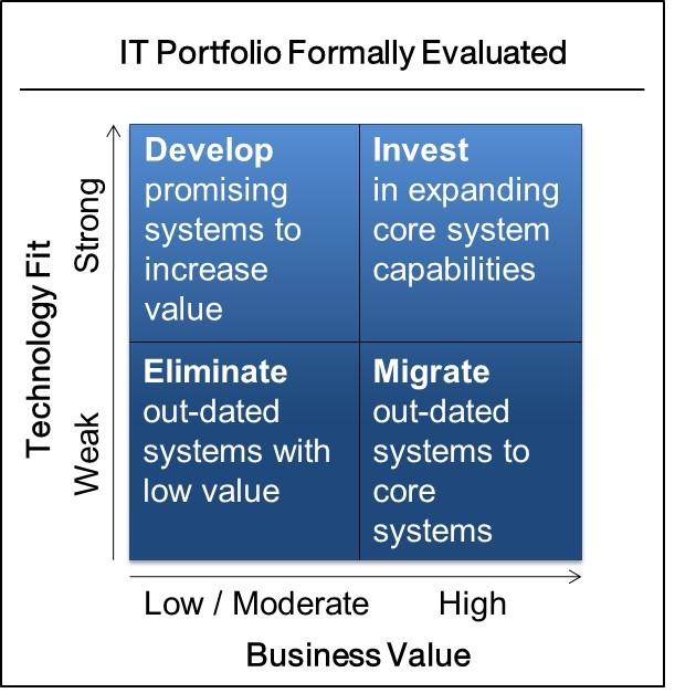 healthcare-it-portfolio-apm-dime-ehr-optimization