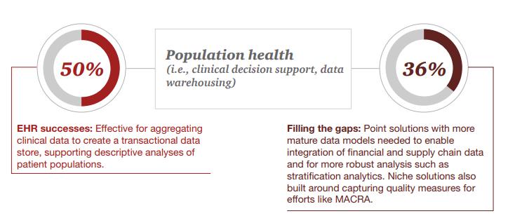 Population Health_NonEHR_Technology