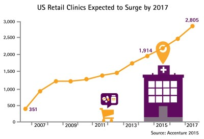 Healthcare Retail Transformation - US Retail Clinic Growth