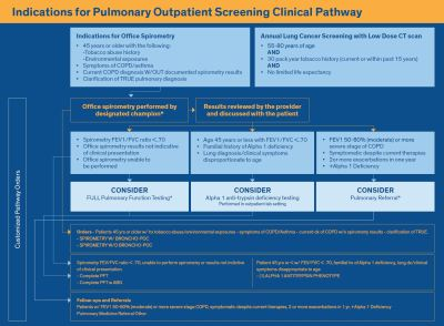 Implementation of EHR Clinical Pathways & Evidenced-Based Standards of Care at SLUHN