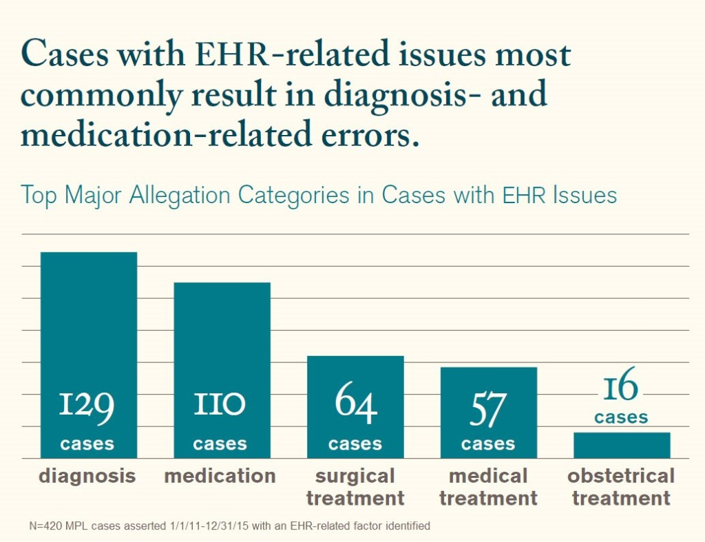 Legacy EHR Retirement & Archival: Medical Professional Liability Claims, Risks, EHR e-Discovery & Metadata