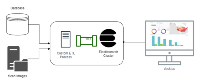 Elasticsearch + Kibana Series   Structure and Storage