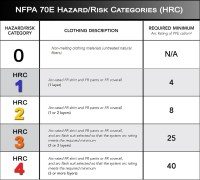Arc Flash Ratings Chart Pictures to Pin on Pinterest ...