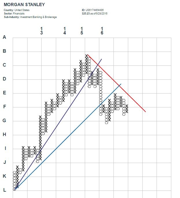 Is The Three Day Rally In The Big Banks Signal Or Noise?