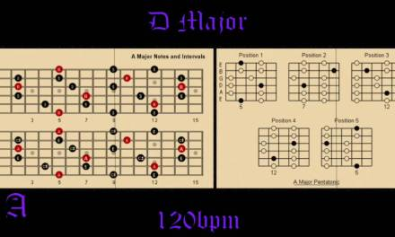 Southern Rock Backing Track in D How to Improvise Perfect Solos Over Chord Progressions