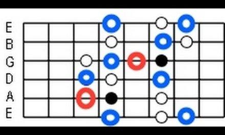 Jazz lessons – Jazz Blues lesson #4 – Bebop Scale